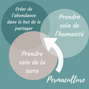 piliers-permaculture